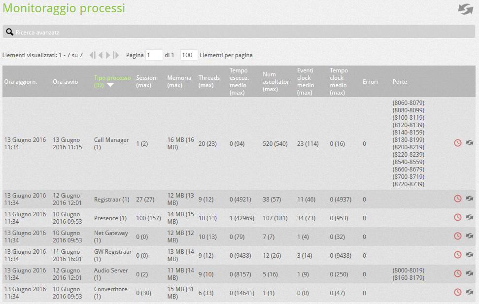 PBX_monitoraggio_processi